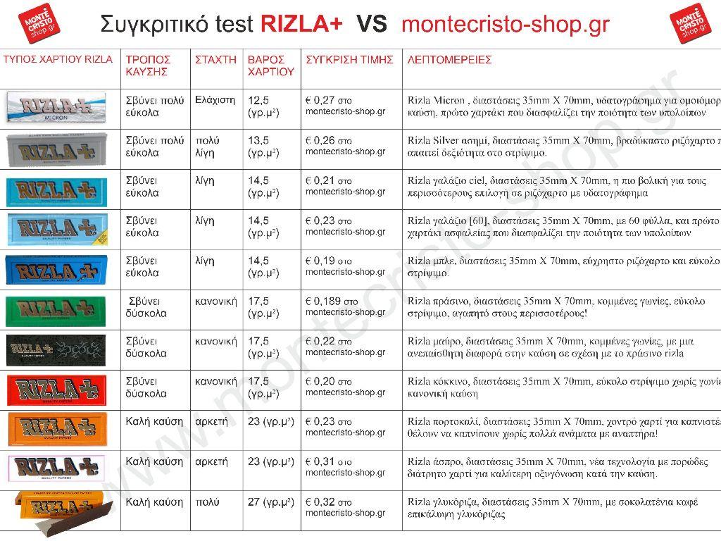 Ποιες είναι οι διαφορές στα χαρτάκια Rizla και Drum